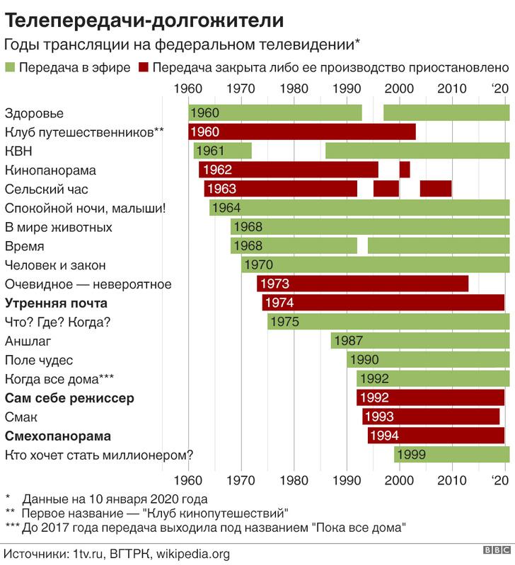 Фото №1 - Какие российские телепередачи существуют дольше всего (инфографика)