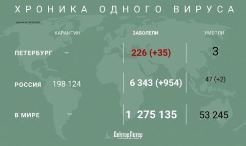 Фото №1 - В России зафиксировано 954 новых случая заражения коронавирусом