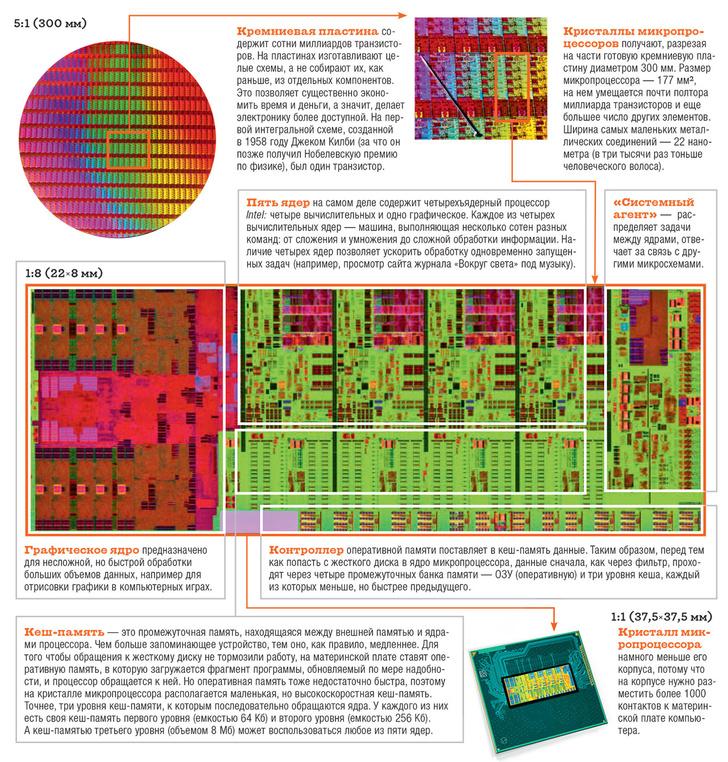 Фото №1 - Как устроен микропроцессор