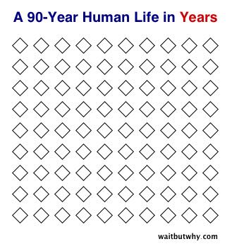 Сколько мы успеем за свою жизнь