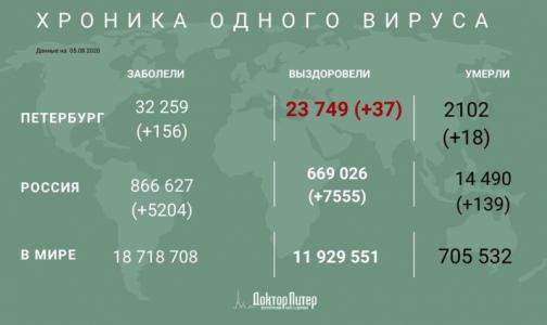 Фото №1 - За минувшие сутки коронавирус выявили у 156 петербуржцев