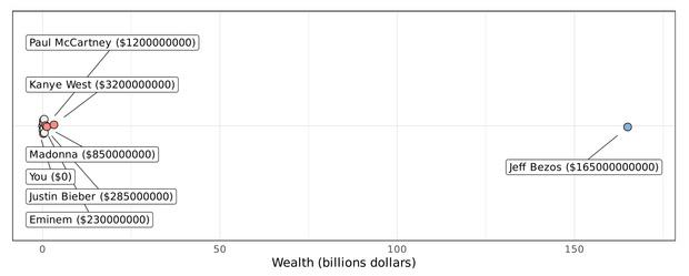 Фото №4 - График, доказывающий, что по заработкам ты и Илон Маск гораздо ближе друг к другу, чем Маск к главе Amazon