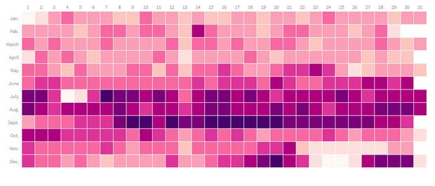 Фото №1 - В какой день года рождается больше всего детей: календарь
