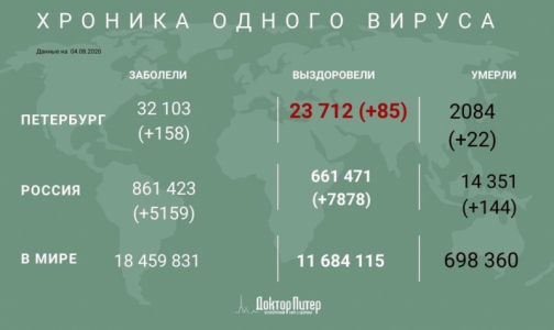 Фото №1 - Число заразившихся коронавирусом петербуржцев превысило 32 тысячи