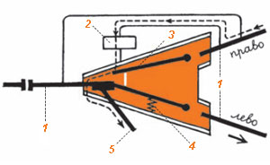 Фото №1 - Как водитель троллейбуса выбирает правильное ответвление провода на повороте?