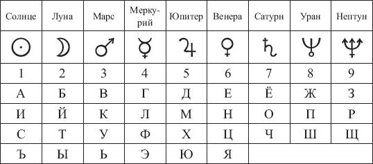 Фото №1 - Нумерология: как рассчитать совместимость с парнем по именам