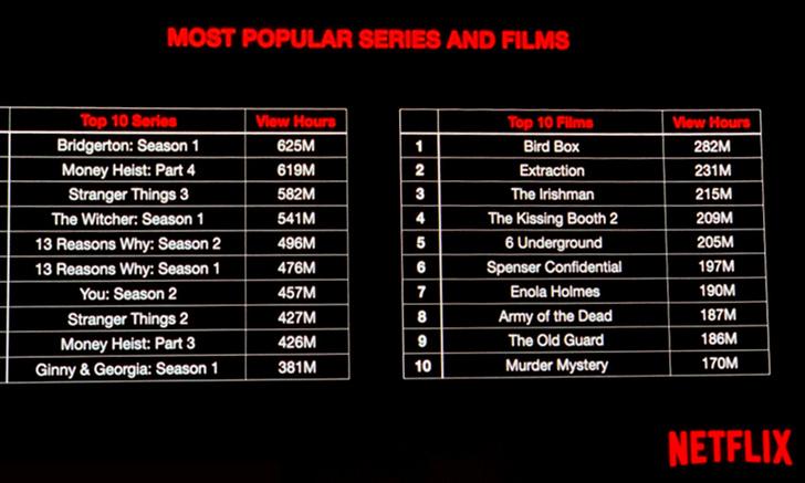 Фото №1 - Самые популярные сериалы и фильмы Netflix: официальная статистика