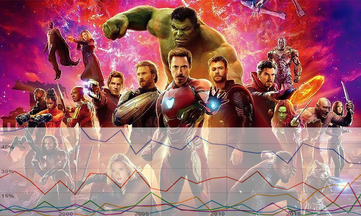 Фото №1 - Подсчитано точно, насколько комиксы и ремейки оттеснили другие сюжеты Голливуда
