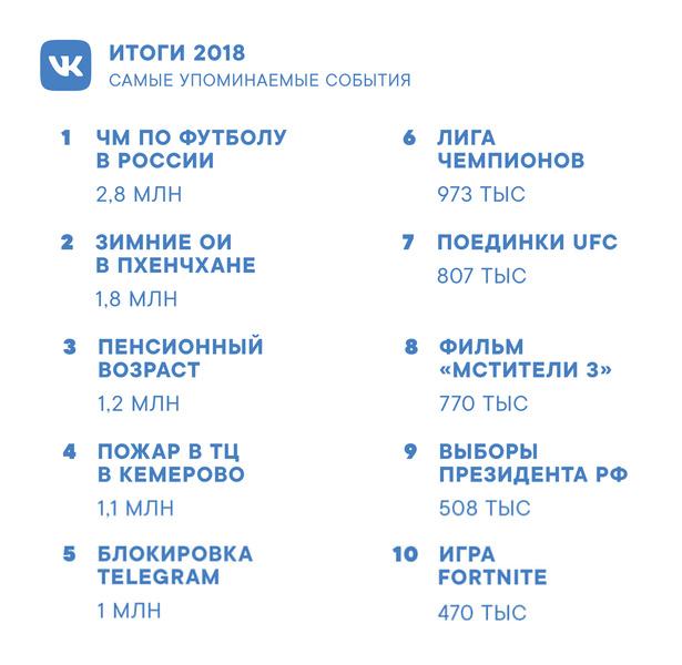 Фото №2 - Самые обсуждаемые люди и события 2018 года по версии ВКонтакте