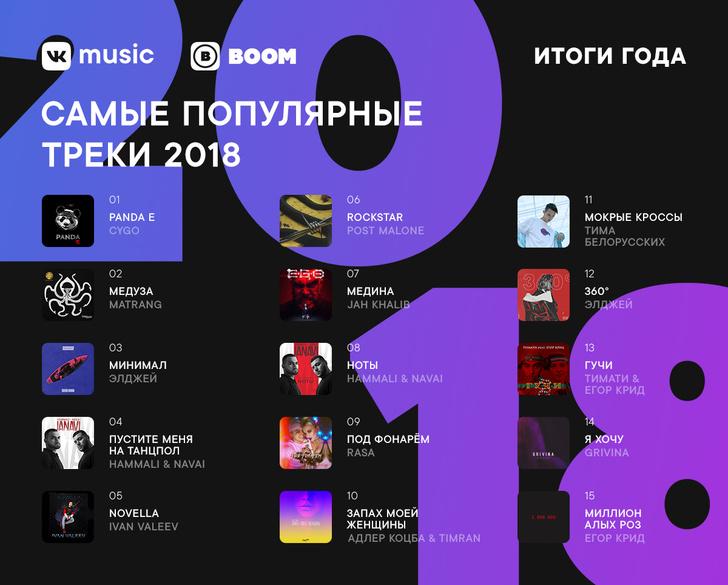 Фото №1 - Самые прослушиваемые треки и альбомы 2018 года по версии ВКонтакте и BOOM