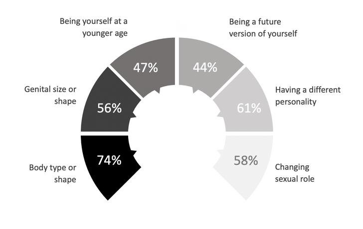 Фото №2 - Как себя представляют в сексуальных фантазиях разные типы людей
