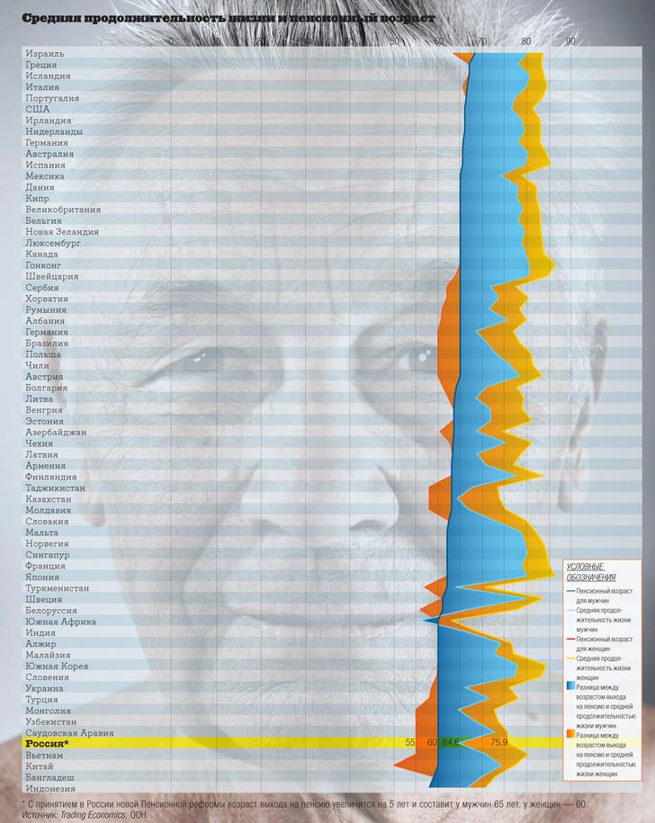 Фото №3 - Инфографика: мера взросления