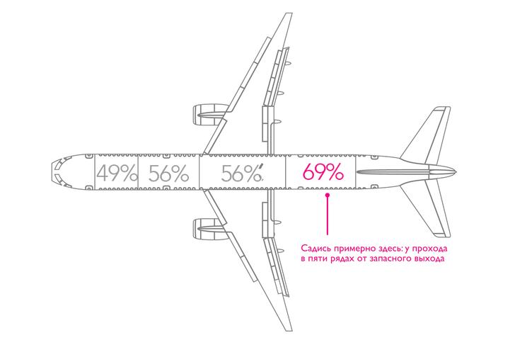 Фото №4 - Как снизить шанс погибнуть в авиакатастрофе: где сидеть, куда и на чем не лететь и другая статистика