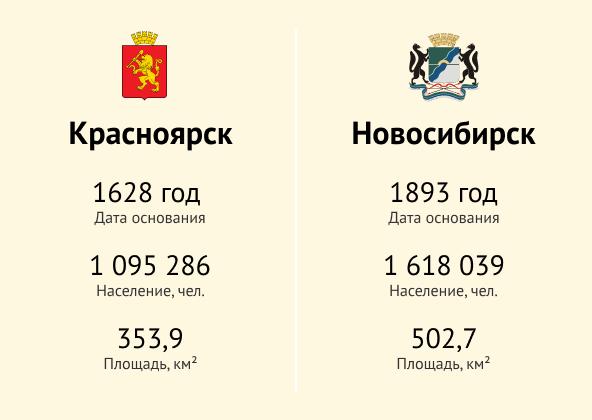 Фото №1 - Красноярск или Новосибирск: кто достоин звания «столицы Сибири»