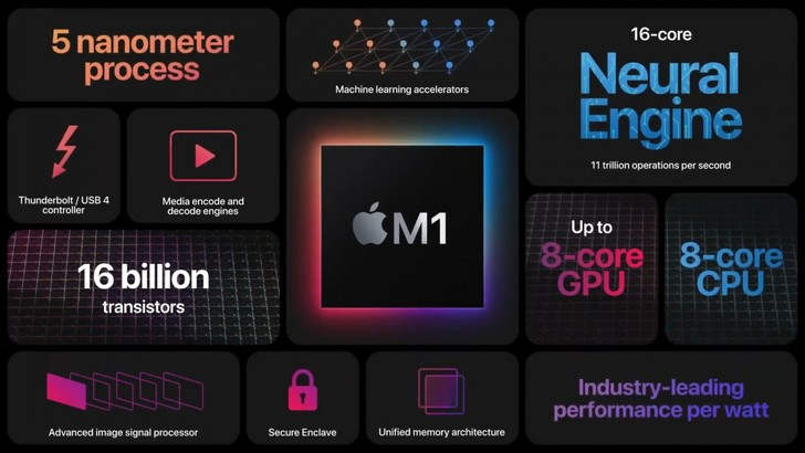 Фото №2 - Apple представила первые компьютеры на процессорах собственной разработки