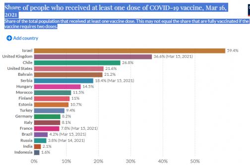 Официальной статистики по вакцинации в России нет, но доступные данные впечатляют. Сравниваем число прививок в разных странах