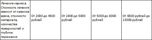 Сколько стоит лечение кариеса, пульпита и периодонтита в Петербурге