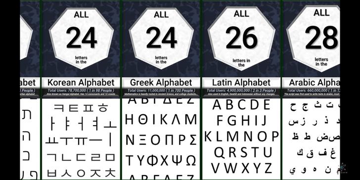 Фото №1 - Сколько букв, иероглифов и символов в алфавитах мира и слов в популярных языках— наглядно, в одном видео