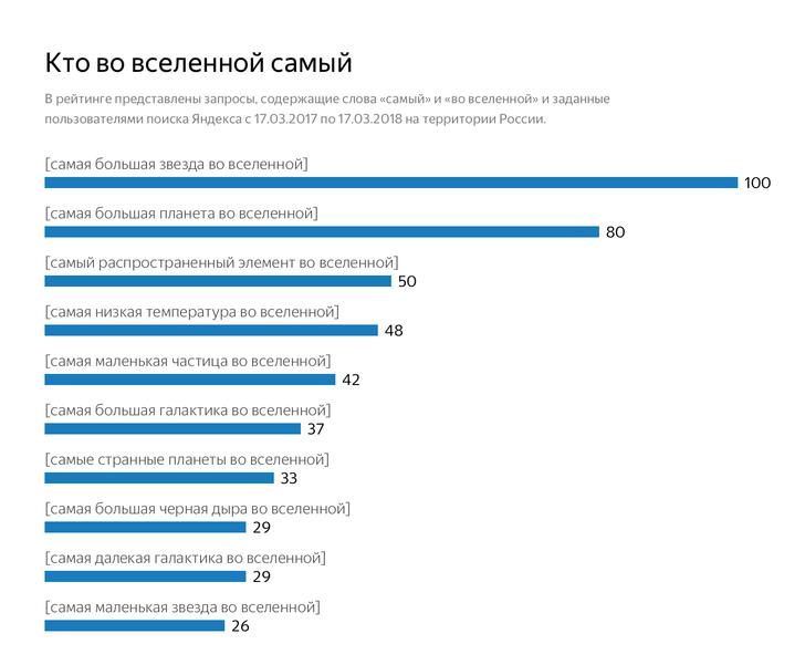 Фото №1 - Что россияне хотят знать о космосе