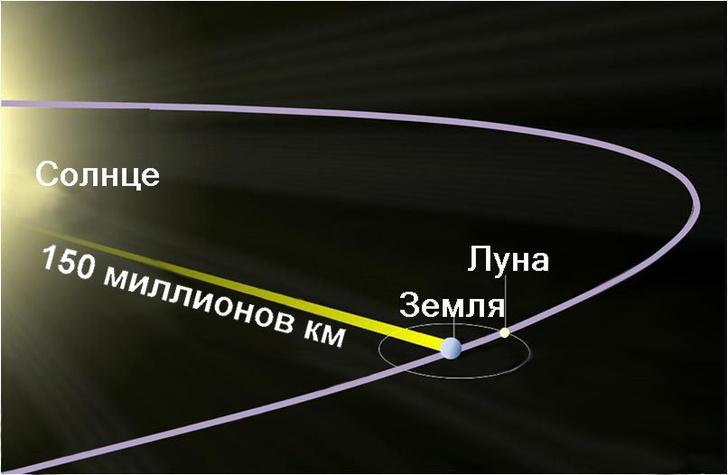 Brews ohare (CC BY-SA 3.0) / wikipedia.orgПримерная схема распространения солнечного света до Земли с указанным расстоянием