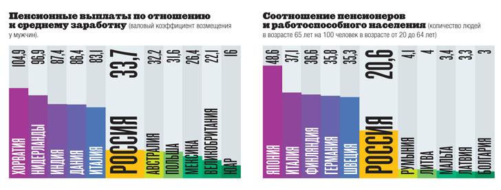 Фото №1 - Инфографика: мера взросления