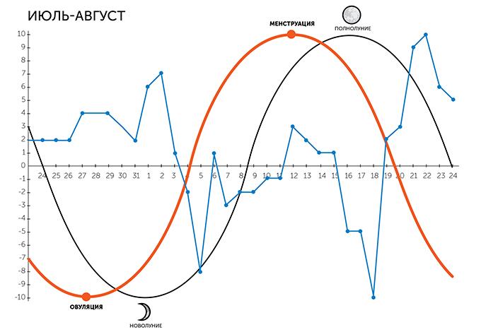 Женский цикл и фазы Луны: как это влияет на наши эмоции?