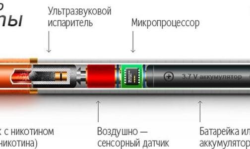 Фото №1 - ВОЗ просит отказаться от электронных сигарет — они не безопасны