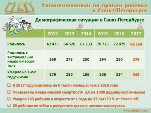В 2017 году в Петербурге более 270 детей родились с экстремально низкой массой тела