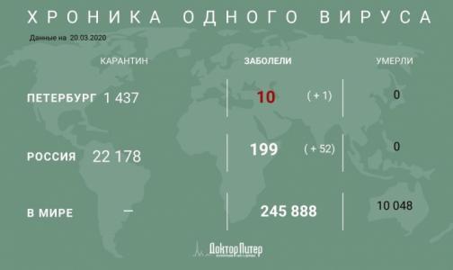 Фото №1 - От коронавируса умерли более 10 тысяч человек по всему миру