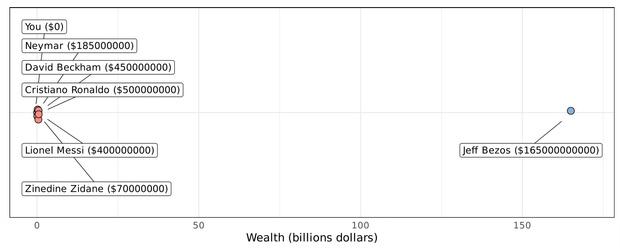 Фото №3 - График, доказывающий, что по заработкам ты и Илон Маск гораздо ближе друг к другу, чем Маск к главе Amazon
