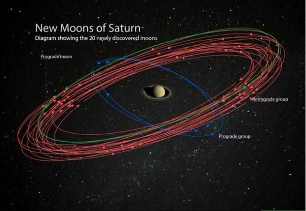Фото №1 - Астрономы нашли 20 новых спутников Сатурна, и теперь он самая богатая на «соседей» планета в Солнечной системе (видео)