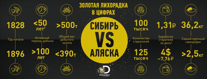 Фото №1 - Золотая лихорадка в цифрах: Сибирь vs Аляска