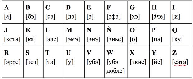 Фото №1 - Зажигательный испанский: урок 1— знакомимся с алфавитом и правилами чтения