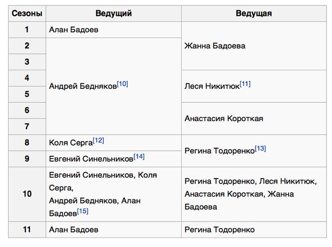 Фото №4 - Алан Бадоев вернется в новом сезоне «Орла и решки»