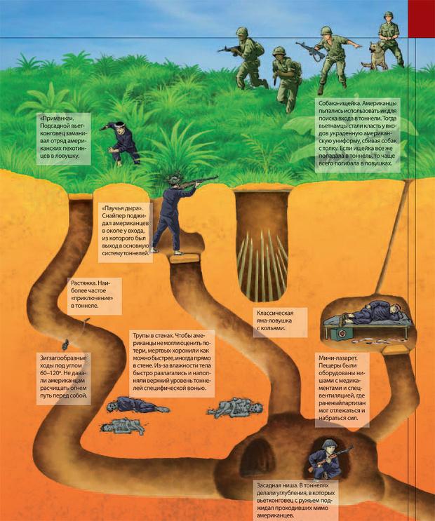 Фото №1 - Как были устроены подземные города вьетнамских партизан