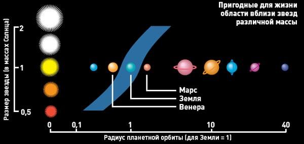 Фото №6 - Оазисы экзопланет