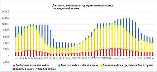 """В Петербурге число заболевших снизилось на 43%, почти 50 тысяч пациентов выздоровели. """"Коронавирусные"""" итоги марта"""