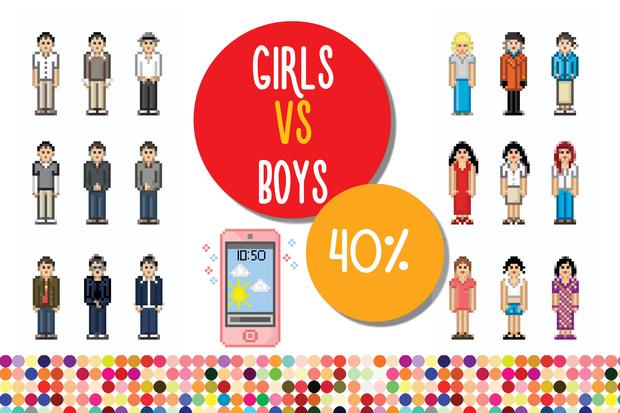 Фото №1 - Большая разница: девочки VS мальчики в цифрах