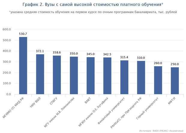 Фото №1 - Исследование: самые дорогие вузы России