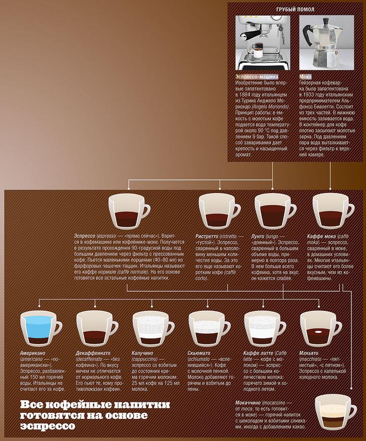 Фото №10 - Кофейная тема с вариациями