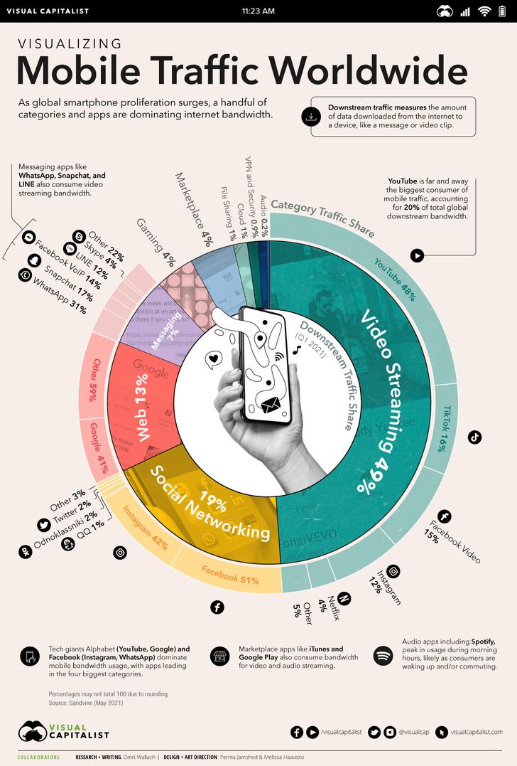 Фото №1 - Инфографика: мобильные приложения с самым большим трафиком