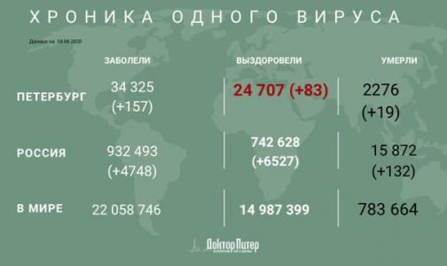 Фото №1 - За сутки коронавирус выявили у 4 748 россиян