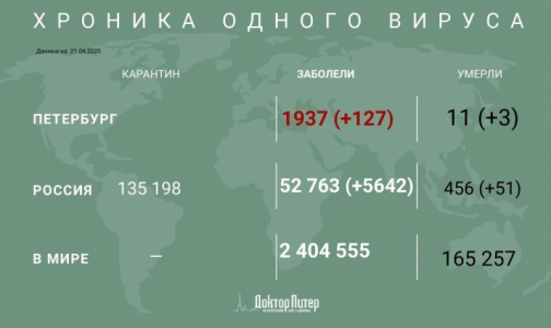 Фото №1 - За сутки в России от коронавируса умерли более 50 человек, трое из них - в Петербурге