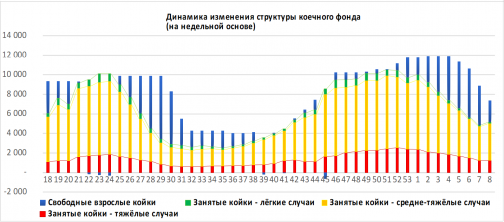 """В Петербурге в феврале на 23,5 тысячи меньше заболевших, прирост вакцинированных - 300%. """"Коронавирусные итоги"""" месяца от Смольного"""