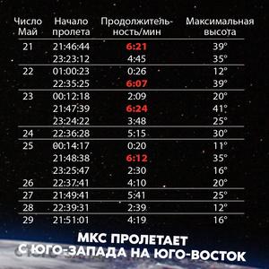 Фото №2 - Просто космос: до конца месяца на небе можно увидеть МКС