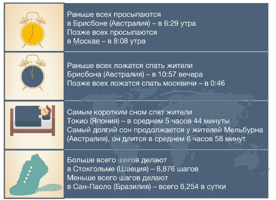 Фото №2 - Согласно статистике, москвичи просыпаются позже всех