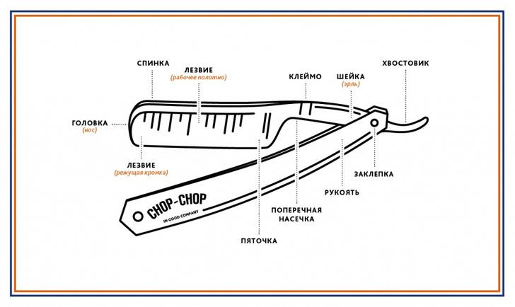 Фото №2 - Дедовский способ: как выбрать опасную бритву