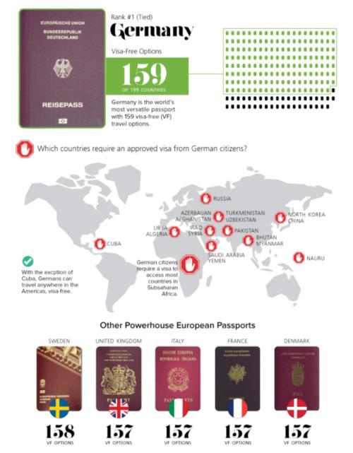 Фото №1 - Представлен рейтинг самых «сильных» паспортов в мире