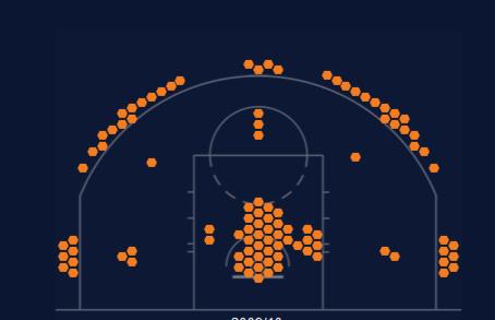 Фото №7 - Как в NBA изменилась «карта бросков» за последние 20 лет