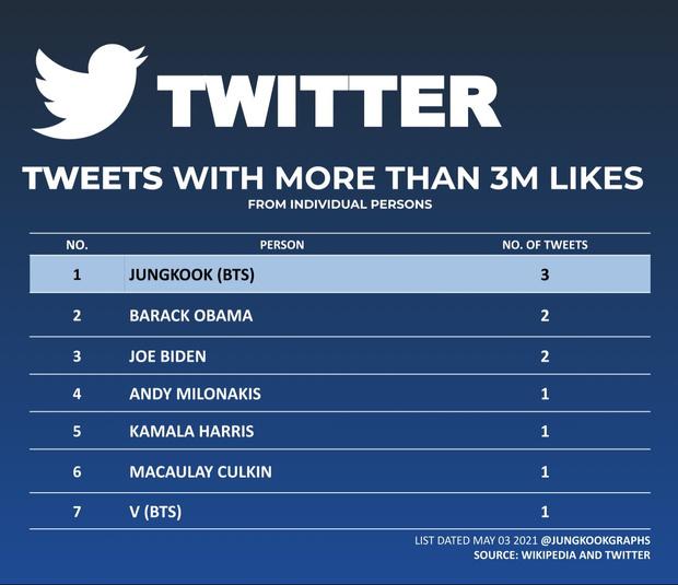 Фото №2 - WOW: Чонгук из BTS побил рекорд Обамы в Твиттере 😲